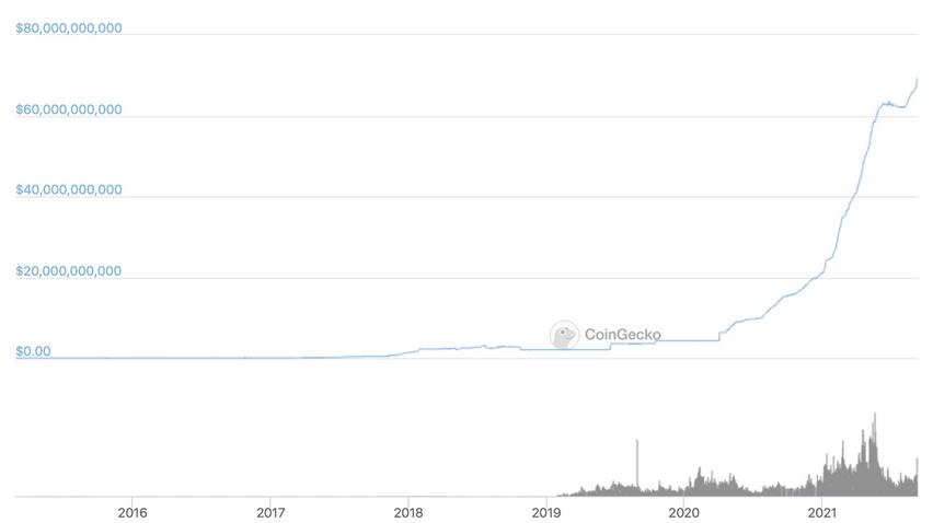 نمودار ارزش بازار تتر